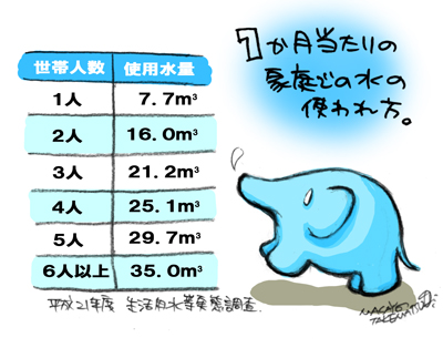 1か月当たりの家庭での水の使われ方。