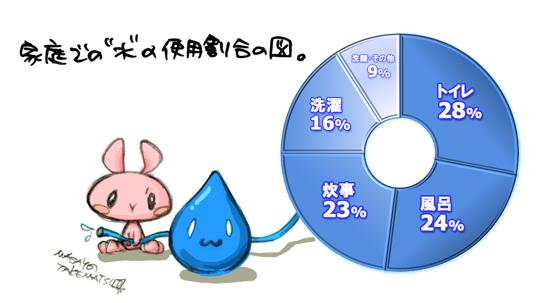 """家庭での""""水""""の使用割合の図。"""