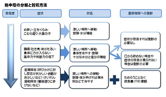 熱中症の分類と対処方法